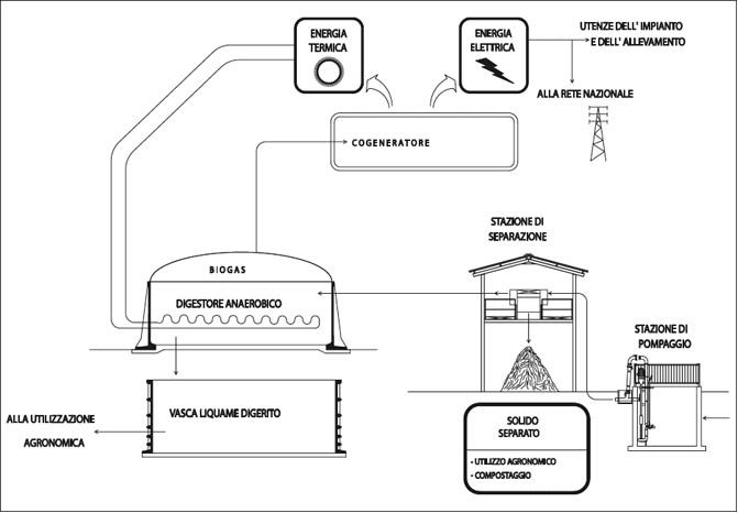 Biogas o bioinganno? Terza parte - Il biogas buono