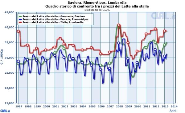 confronto_prezzi_latte_stalla_rhone_alpes_lombardia